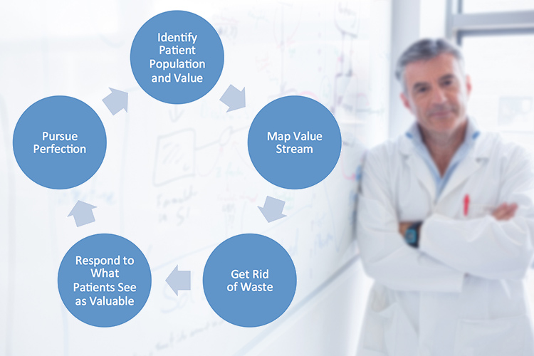 A potential model for lean healthcare.