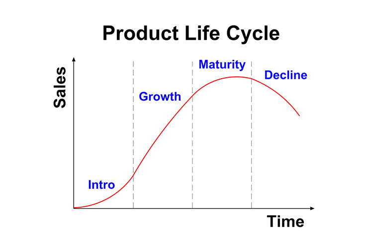 Product Life Cycle and How it Relates to Healthcare