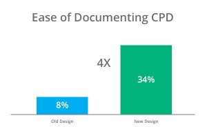 Ease of Documenting CPD