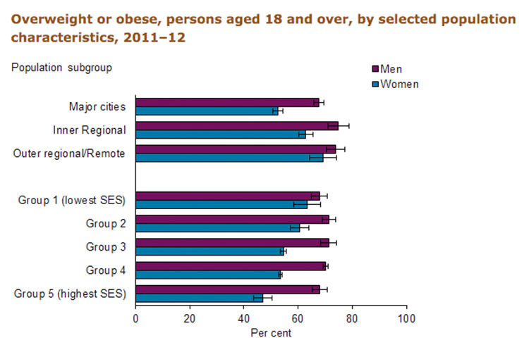 Obesity rates in Australia