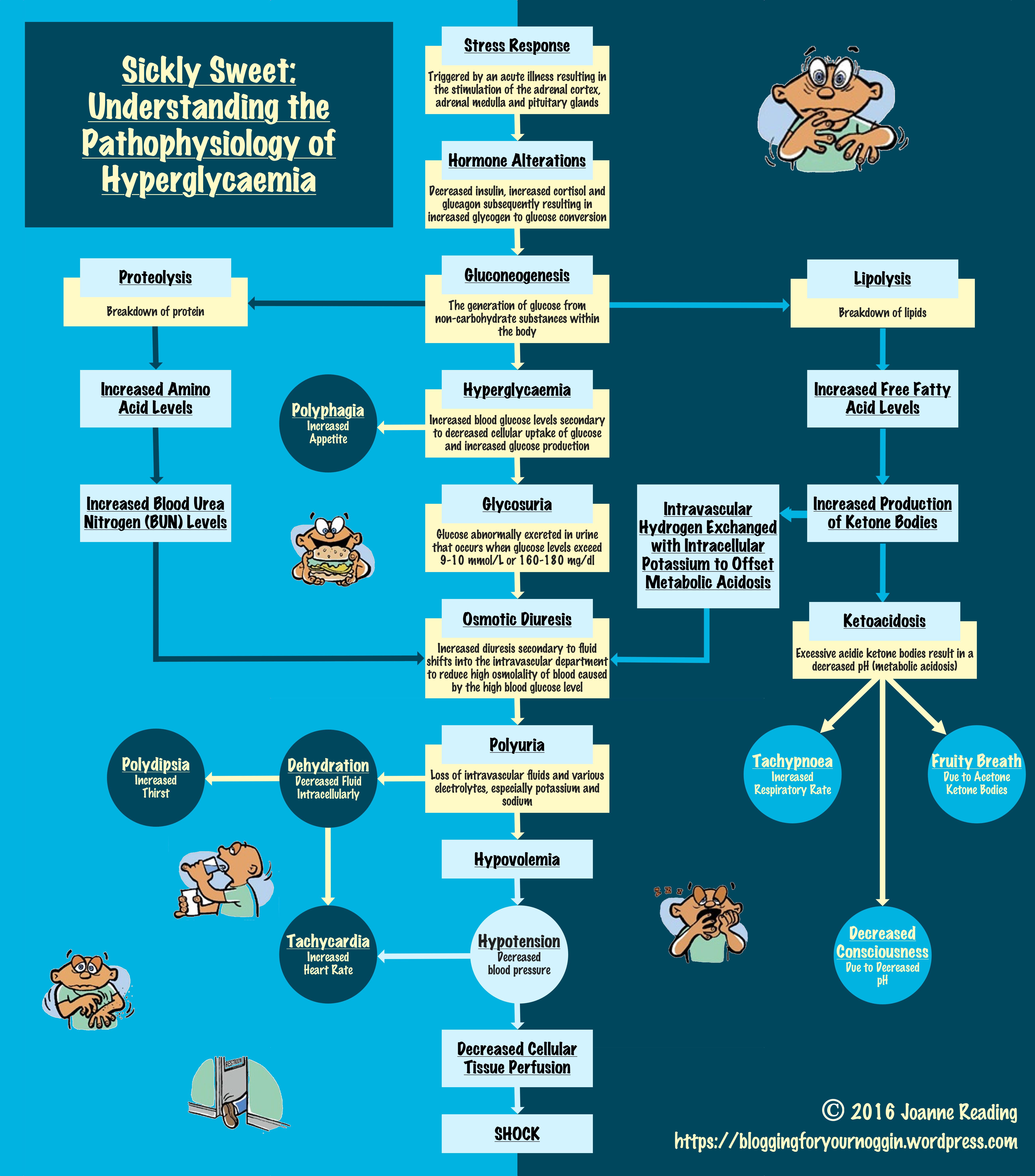 Managing Diabetic Ketoacidosis
