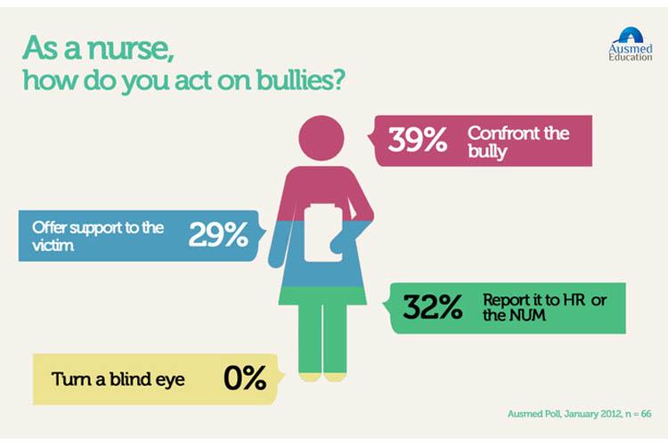 Ausmed bullying poll | Image