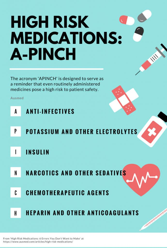 Medication Errors A Pinch Infographic
