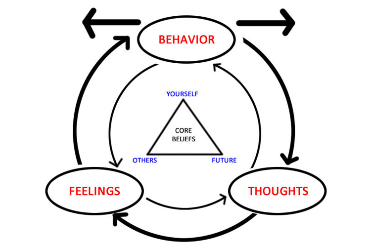 Cognitive Behavioural Therapy - Understanding CBT - Ausmed triangle