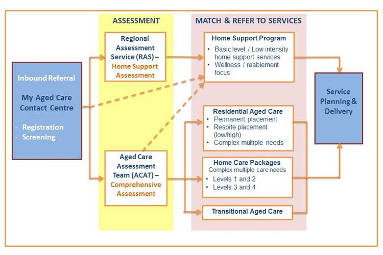 My Aged Care Assessment and Service Referral Pathway