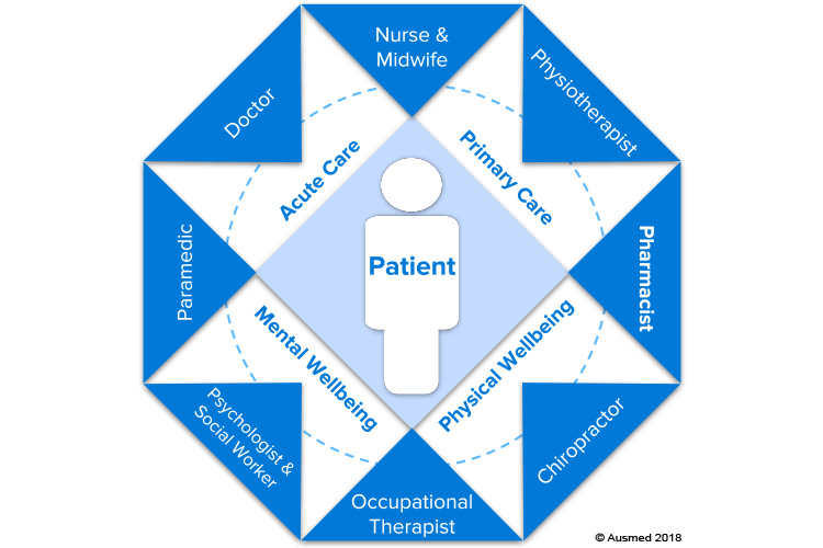 Interprofessional collaboration model | Image