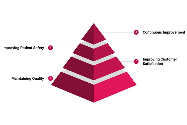 Four core principles of benchmarking that are relevant to nursing